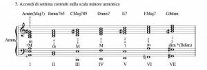 Pillole di jazz... Accordi a quattro voci – Lezione 2 (foto 13)