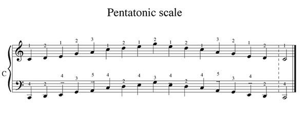 Pillole di jazz... Jazz Accordion Scales - lezione 7 (immagine 8)